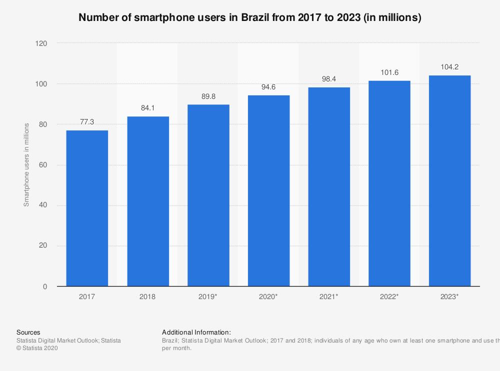 智能手机用户巴西大胆创客俱乐部