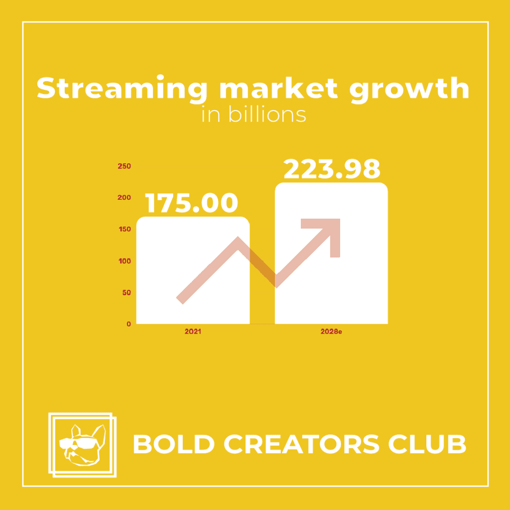 streaming market growth