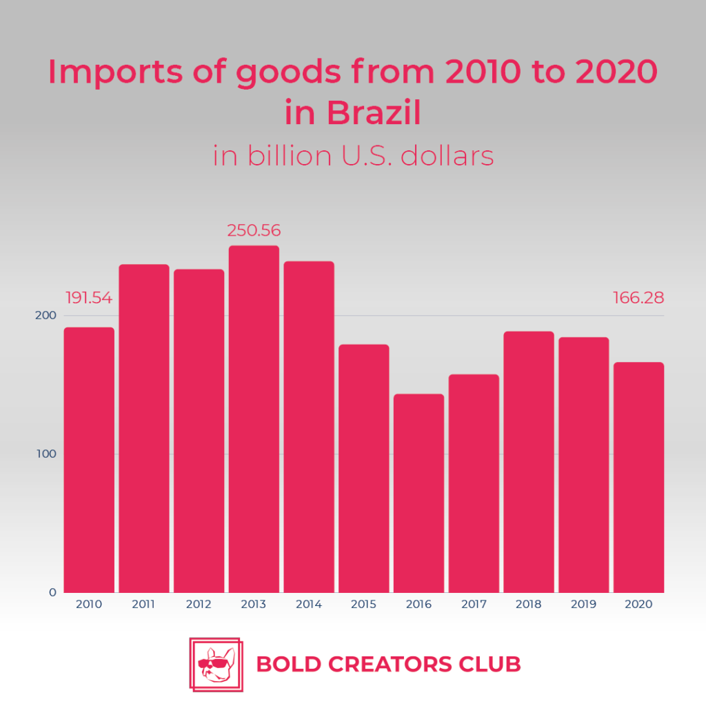 Doing business in Brazil | Bold Creator's Club leading agency in influencers' marketing